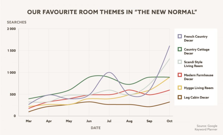 Next favourite rooms graph