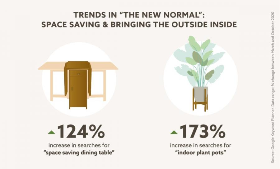 Next trends graphic - space saving and plants